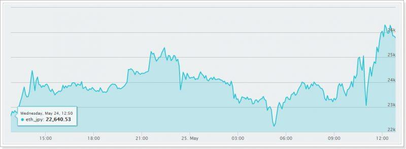 仮想通貨相場の値動き