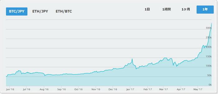 仮想通貨の相場の動き傾向