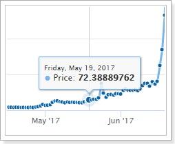 ジワジワ上がっている時の仮想通貨購入タイミング