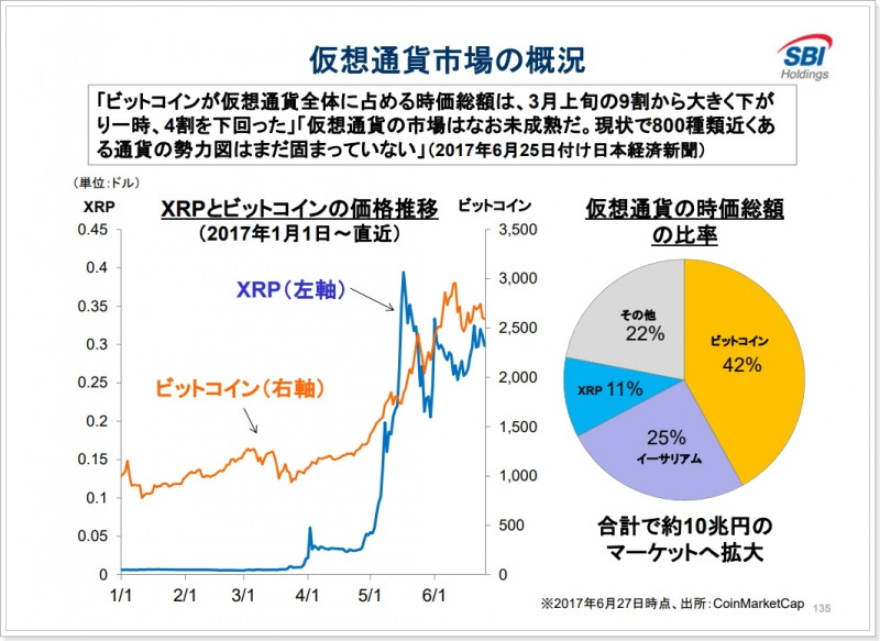 北尾吉孝社長によるリップル・XRPに関する発言