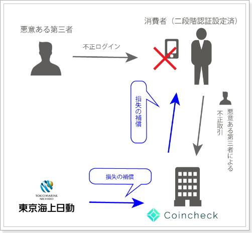 coincheckコインチェック特徴と評価盗難補償サービス