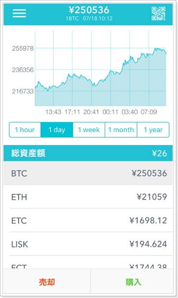 coincheckコインチェックの特徴と評価ビットコインの購入スマホアプリ