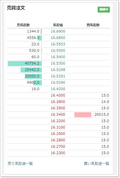 Zaif(ザイフ)仮想通貨取引所の特徴・評価3指値注文板