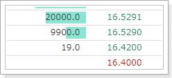 Zaif(ザイフ)仮想通貨取引所の特徴・評価3指値注文