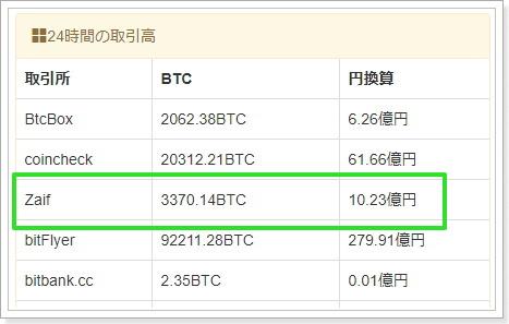 Zaif(ザイフ)仮想通貨取引所の特徴・評価ビットコイン取引量