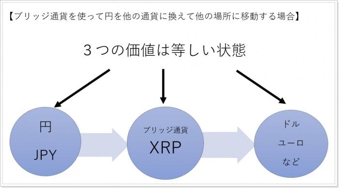 リップルXRPのブリッジ通貨とは