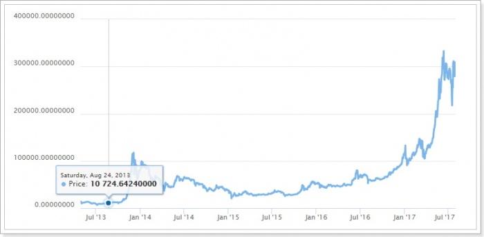 人気の仮想通貨銘柄ビットコイン相場グラフ