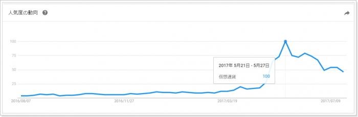 NHKクローズアップ現代「仮想通貨特集」放映後のグーグルトレンド