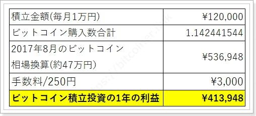 Zaifビットコイン積み立て投資の結果毎月1万円