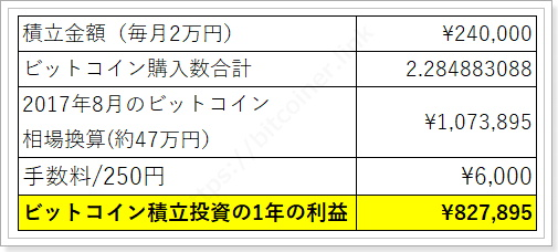 Zaifビットコイン積み立て投資結果月2万円
