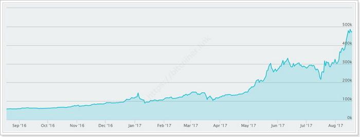 ビットコインの値上がりと値下がりグラフ