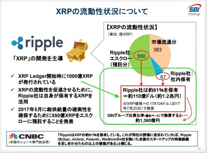 SBIグループによるリップルXRPに関する報告