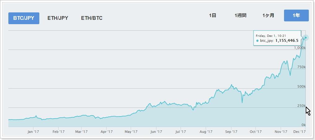 ビットコインの積み立て投資