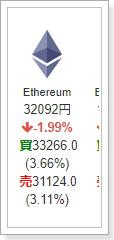 コインチェックEthereumイーサリアムの売買価格