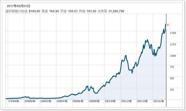 アップルの株とビットコイン相場の比較