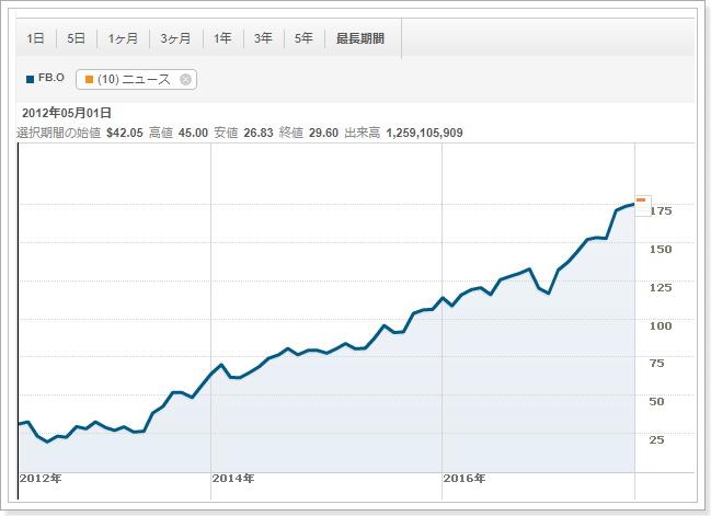 仮想通貨ビットコインはバブルか,フェイスブック株と比較