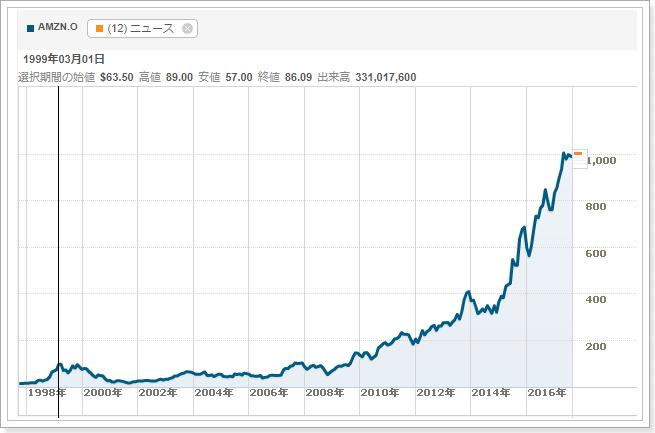 仮想通貨ビットコインはバブルか,Amazon株と比較