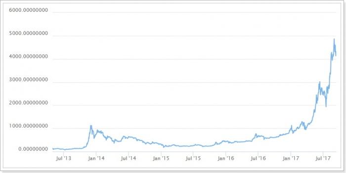 仮想通貨ビットコインバブル相場