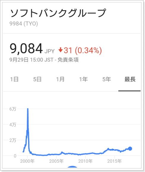 ドットコムバブル(ITバブル)仮想通貨似ているチャート