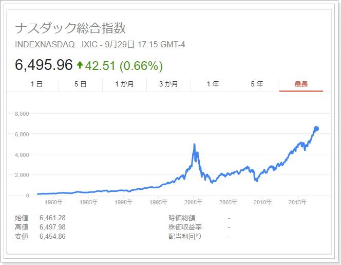 NASDAQ現在の指数