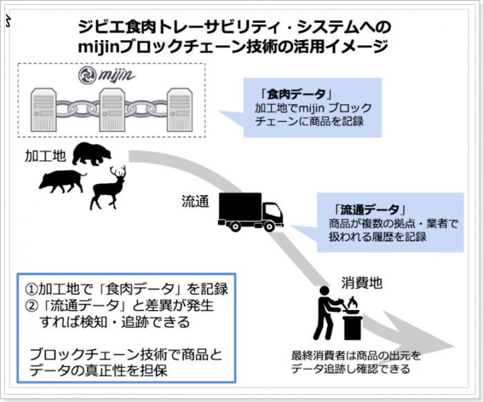 mijinブロックチェーンがジビエ食肉流通トレーサビリティに採用