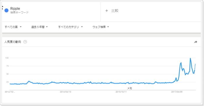 グーグルトレンドのリップルRipple興味指標,世界