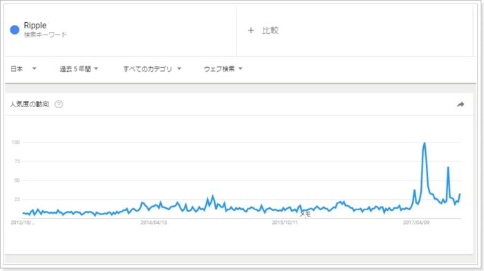 グーグルトレンドのリップルRipple興味指標,日本