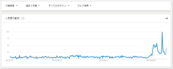 グーグルトレンドのリップルRipple興味指標,韓国