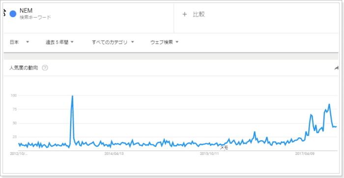 グーグルトレンドのNEM興味指標,日本