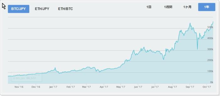 日本のビットコイン相場