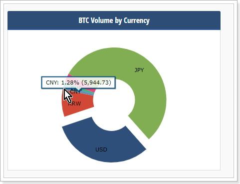 世界の仮想通貨ビットコイン購入割合