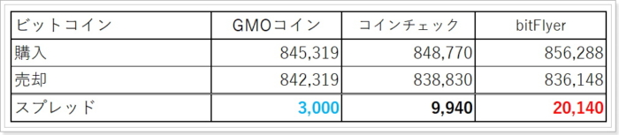 bitFlyerとGMOコインのビットコインスプレッド比較