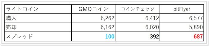 bitFlyerとGMOコインのライトコインスプレッド比較
