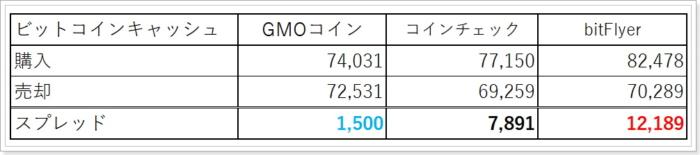 bitFlyerとGMOコインのビットコインキャッシュスプレッド比較