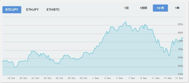 1カ月のビットコイン相場