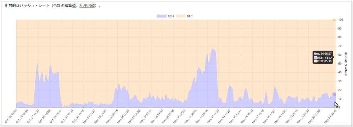 ビットコインとビットコインキャッシュのハッシュレート比較