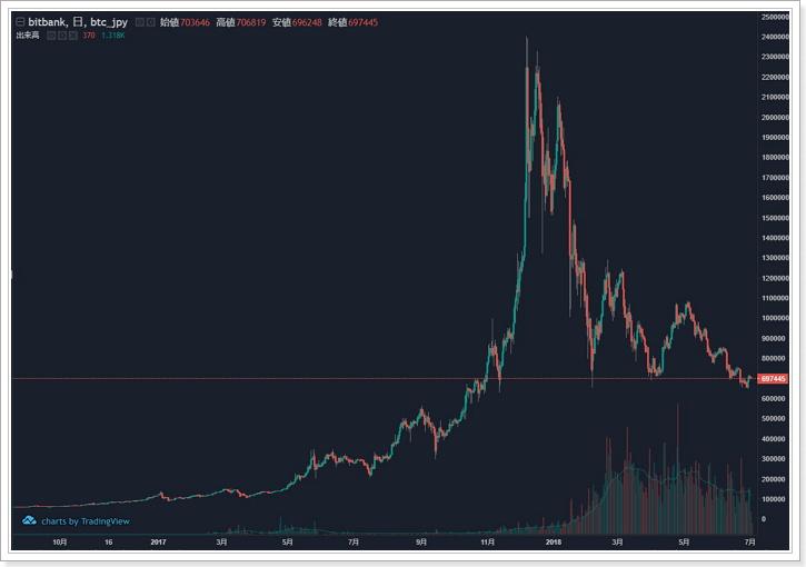 仮想通貨バブル崩壊チャート