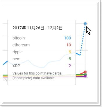 検索需要から見た仮想通貨銘柄の比較,Bitcoin,ethereum,XRP,ripple,nem
