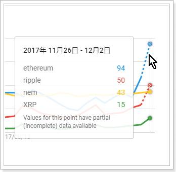 検索需要から見た仮想通貨銘柄の比較,ethereum,XRP,ripple,nem