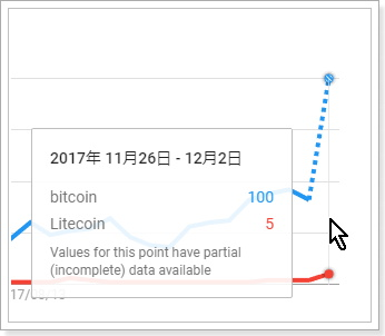 検索需要から見た仮想通貨銘柄の比較,bitcoin,litecoin