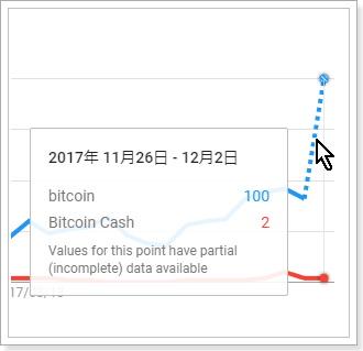 検索需要から見た仮想通貨銘柄の比較,Bitcoin,BitcoinCash