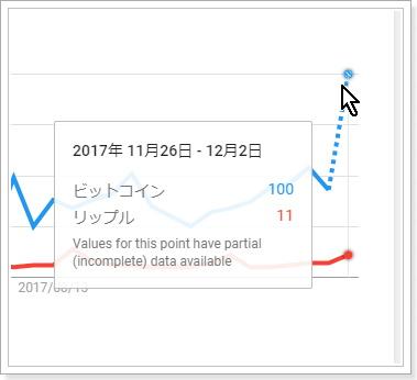 検索需要から見た仮想通貨銘柄の比較,ビットコイン,リップル