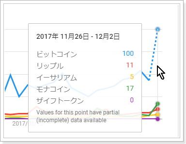 検索需要から見た仮想通貨銘柄の比較,ビットコイン,リップル,モナコイン
