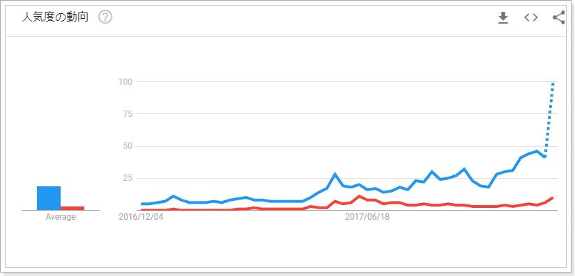 検索需要から見た仮想通貨銘柄の比較