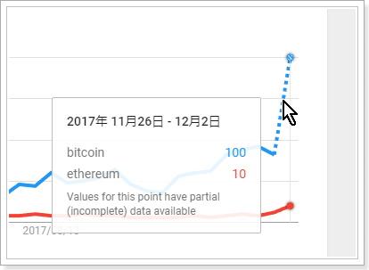 BitcoinとEthereumの需要比較