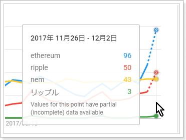 検索需要から見た仮想通貨銘柄の比較,リップル
