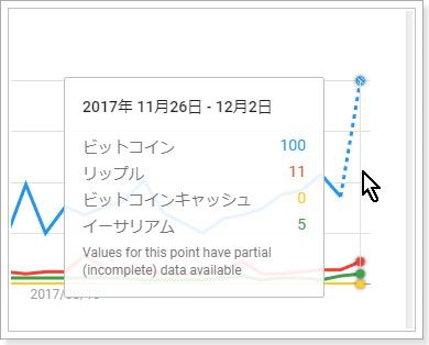 検索需要から見た仮想通貨銘柄の比較,ビットコイン,リップル,NEM,ビットコインキャッシュ,イーサリアム