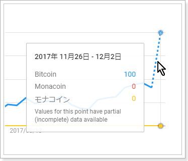 検索需要から見た仮想通貨銘柄の比較,Bitocin,Monacoin,モナコイン