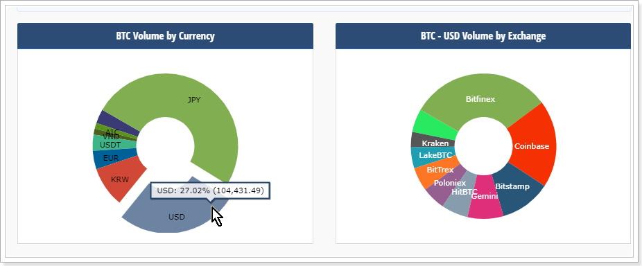ビットコインのUSD購入比