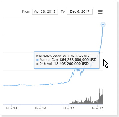 世界の仮想通貨市場